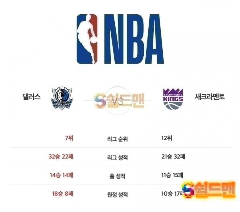 2월 13일 NBA 댈러스 VS 새크라멘토 예상라인업 및 쉴드맨 추천픽