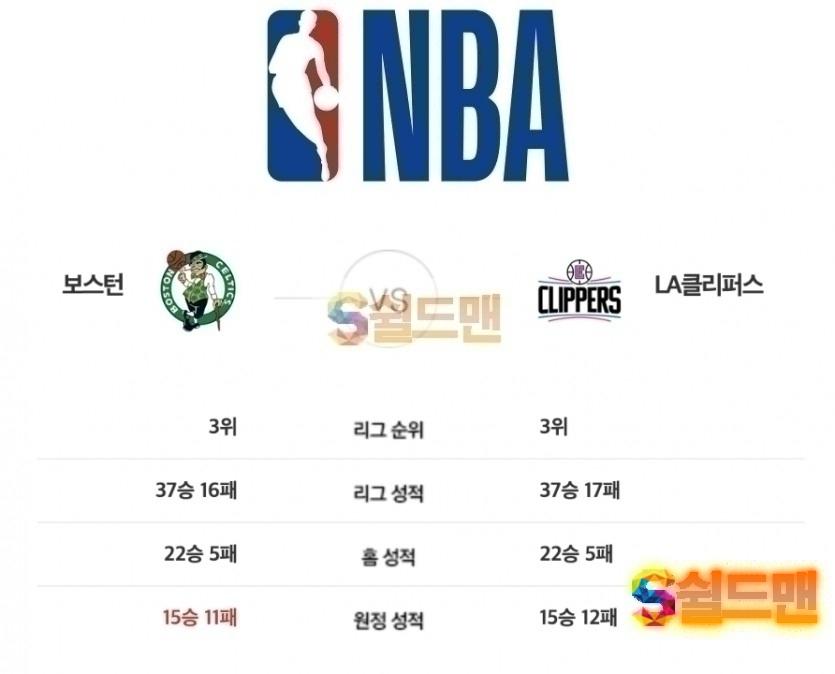 2월 14일 NBA 보스턴 VS LA클리퍼스 경기분석 및 쉴드맨 추천픽