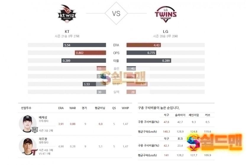 2020년 7월 1일 KBO리그 KT vs LG 분석 및 쉴드맨 추천픽